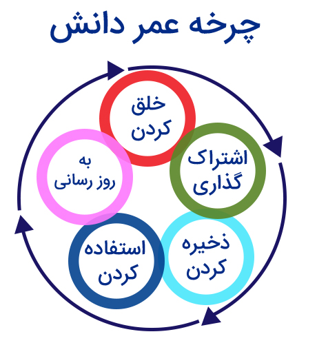 Knowledge-life-cycle(2)